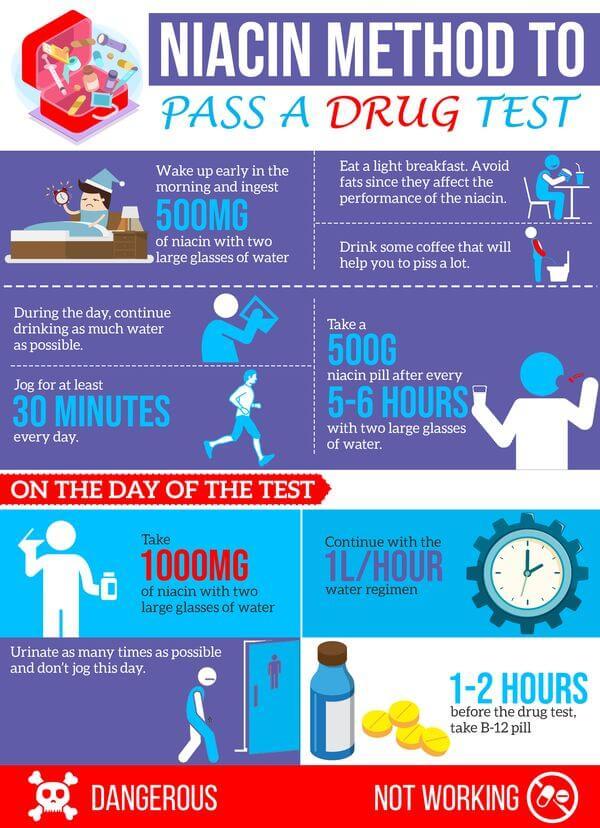 Niacin to pass a drug test