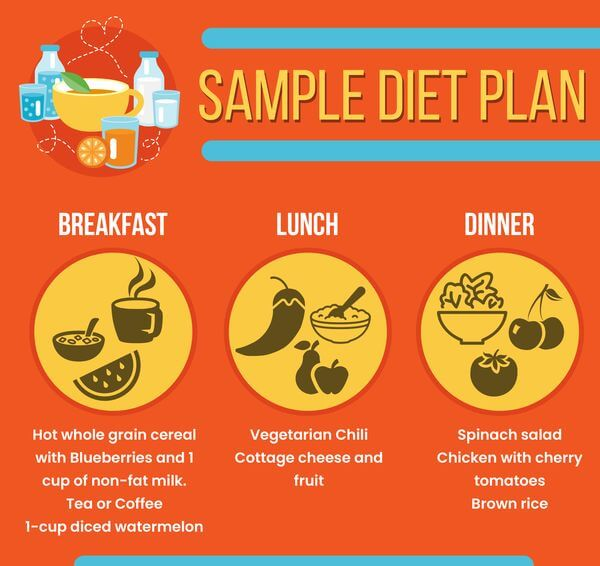 Sample diet plan