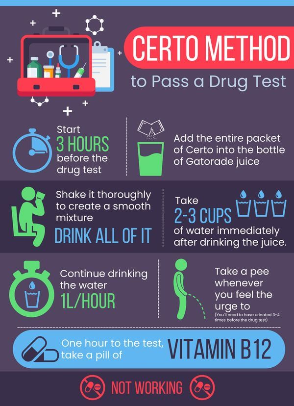 Certo drug test detox Method Infographics