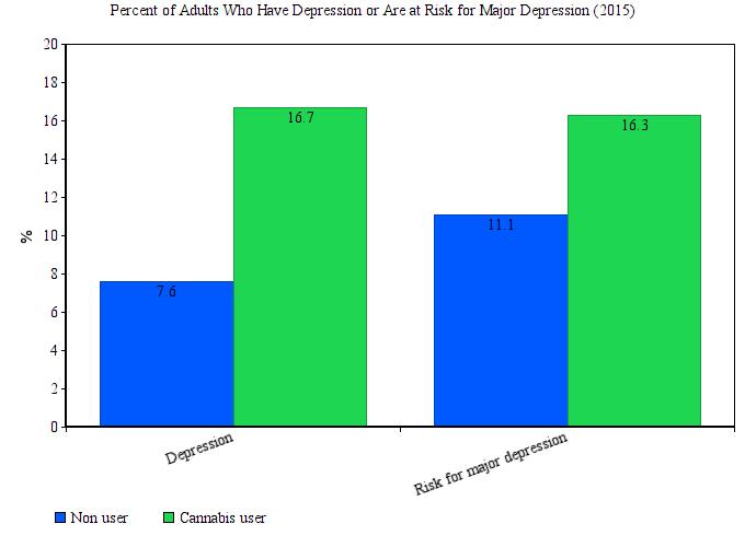 marijuana depression chart