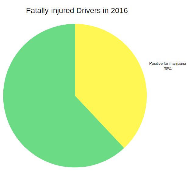 marijuana positive drivers