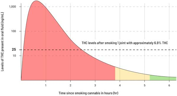 THC in saliva concentration chart